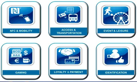 The fields of applicability for NFC