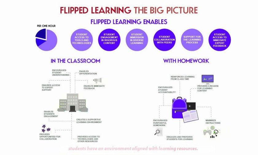 EdTech and flipped classroom = 21st century learning